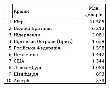 НБУ обновил рейтинг крупнейших кредиторов Украины