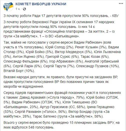КИУ опубликовал список нардепов, пропустивших 90% голосований