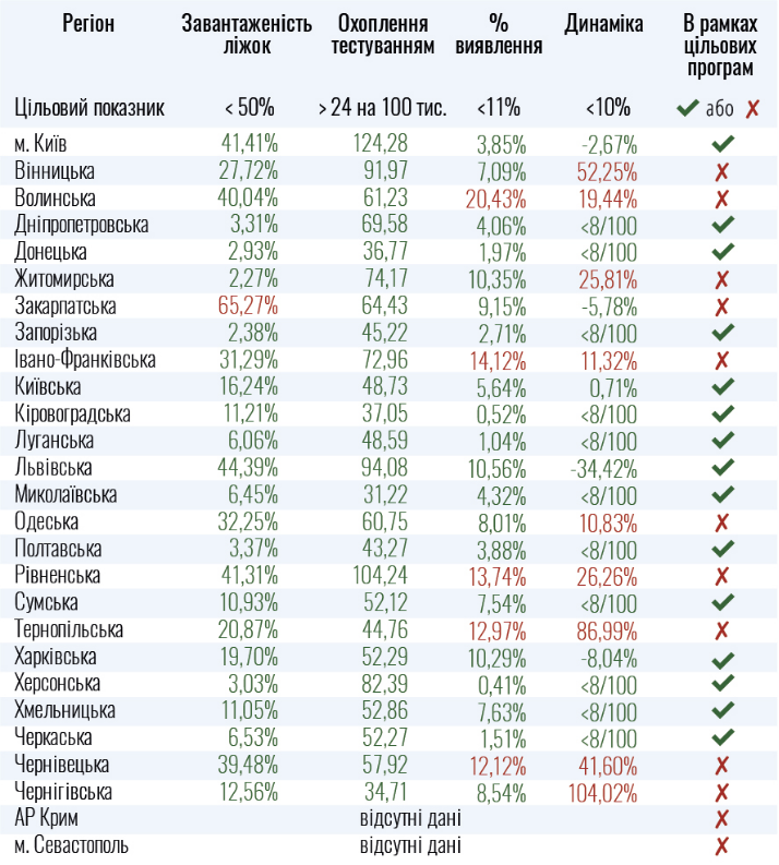 Десять областей не відповідають показникам для пом'якшення карантину в Україні