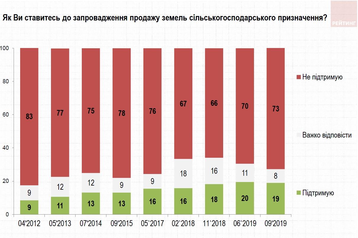 Проти продажу землі виступають 73% українців