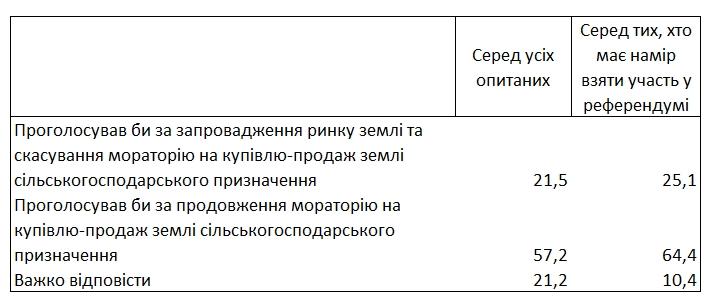 Скасування мораторію на землю підтримують близько 20% українців
