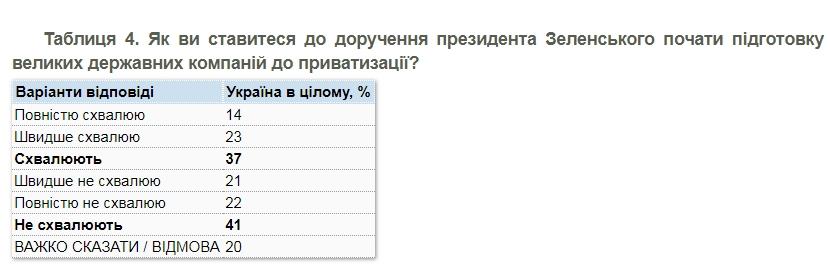 Относительное большинство украинцев против большой приватизации