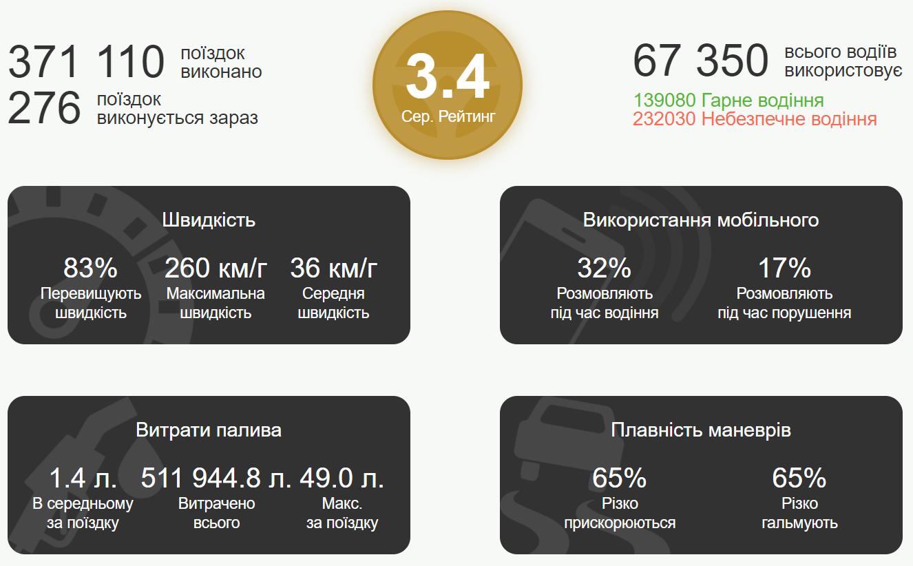 В Украине создали программу для контроля безопасности вождения: где работает новшество