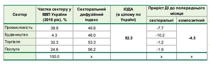 Деловые ожидания украинского бизнеса резко ухудшились