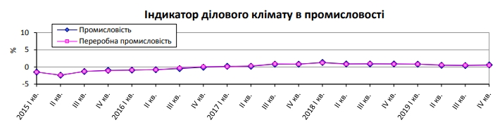 Украинские промышленники ухудшили ожидания