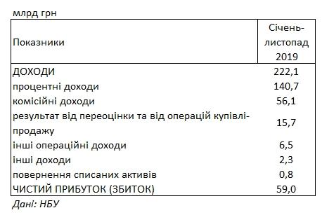Украинские банки увеличили прибыль в три раза