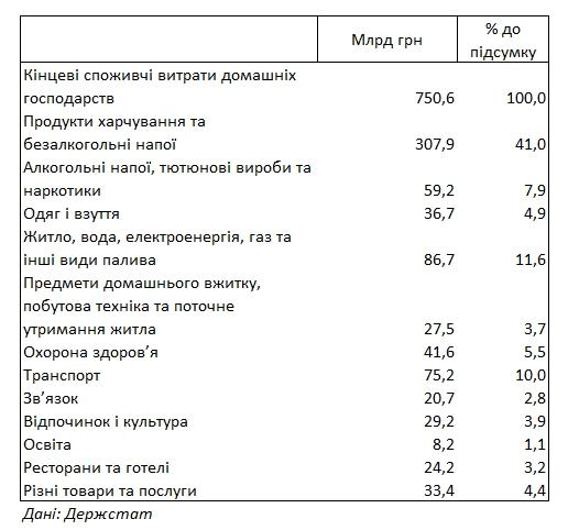 Расходы украинцев на коммуналку за год выросли на четверть