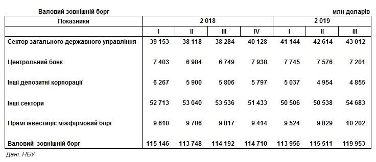 Валовый внешний долг Украины вырос на 4,4 млрд долларов