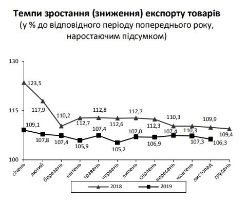 Украина увеличила торговый дефицит