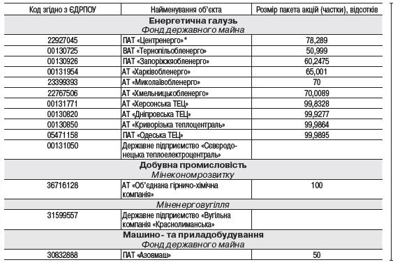 ФДМ оприлюднив перелік підприємств великої приватизації у 2020