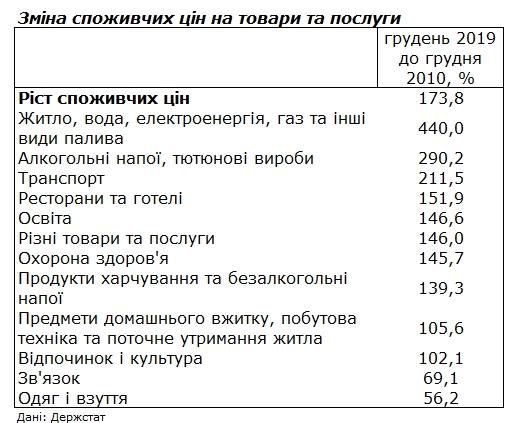 Держстат порівняв ціни в Україні за останні роки