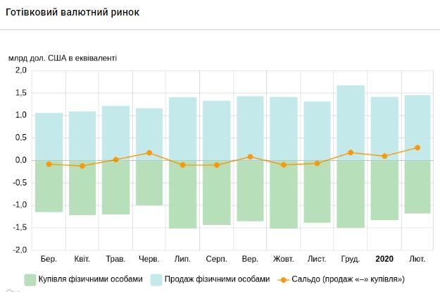 Украинцы за последний месяц увеличили продажу валюты в три раза