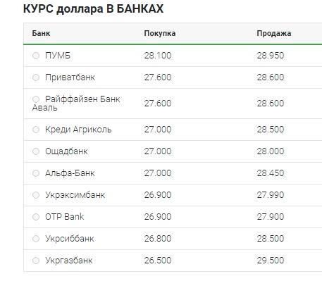 Курс долара в обмінних пунктах за день підскочив на 1,5 гривні