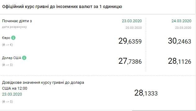 НБУ підняв офіційний курс євро вище 30 гривень