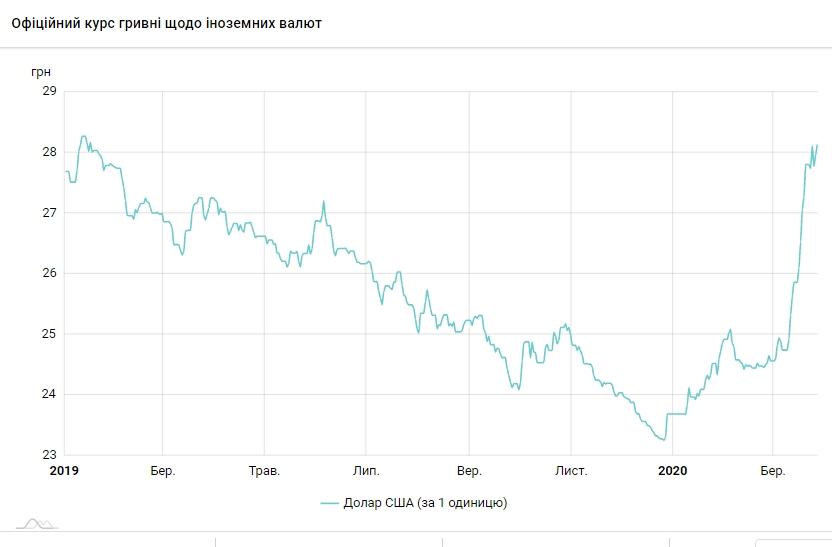 НБУ на 30 марта поднял курс доллара до максимума в этом году