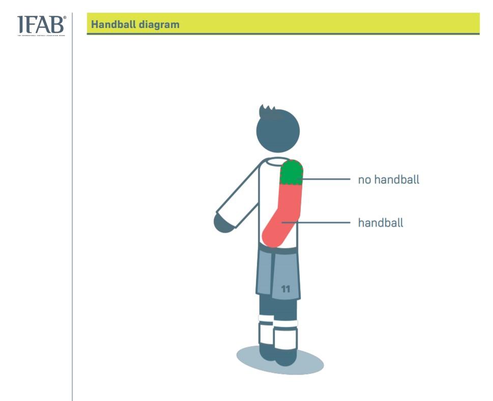 В правила футбола внесли изменения об игре рукой и определении офсайда