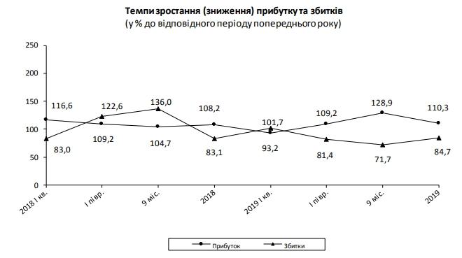 Українські підприємства збільшили річний прибуток на чверть