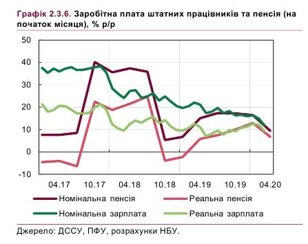 НБУ прогнозирует падение реальных доходов украинцев во время кризиса