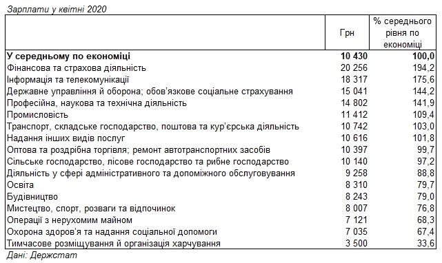 Названі галузі із найвищими зарплатами під час кризи