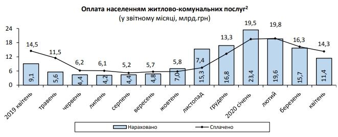 Українці на карантині переплатили за комуналку чверть від нарахувань