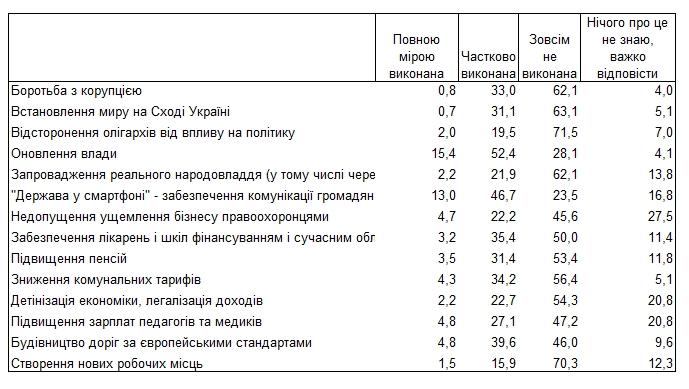 Українці оцінили перший рік президентства Зеленського