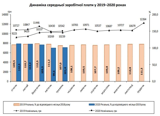 На уровне прошлого года: Госстат назвал среднюю зарплату украинцев