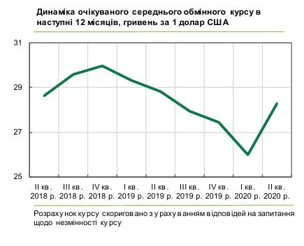 Украинский бизнес ждет рост курса доллара выше 28 гривен