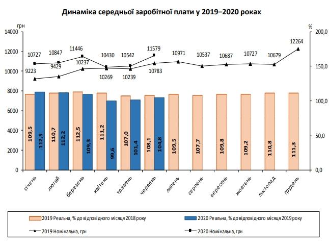 Середня зарплата в Україні різко зросла під час виходу з карантину