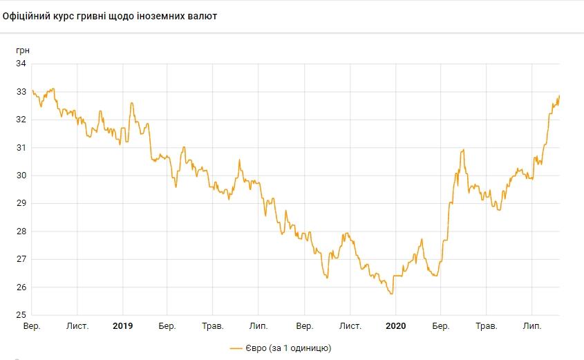 НБУ повысил официальный курс евро до максимума с сентября 2018 года