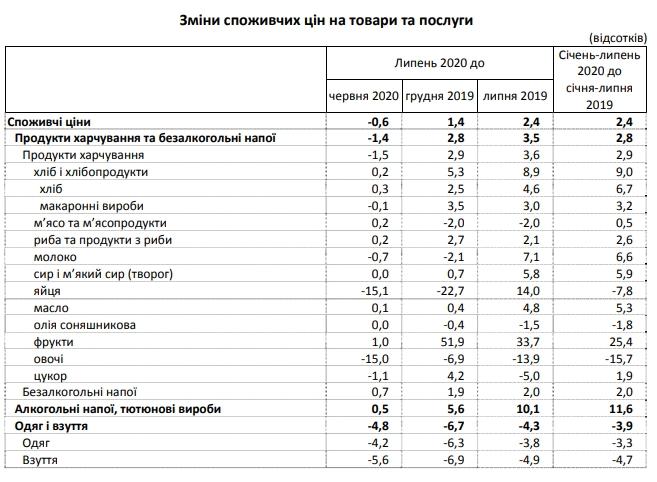 Ціни знижуються: в Україні розпочалася літня дефляція