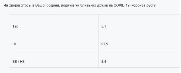 Безпосередньо стикнулися з коронавірусом 5% українців