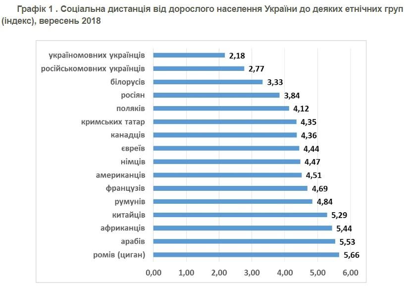 Украинцы назвали самые нежелательные нации