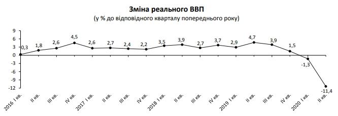 Госстат подтвердил оценку падения экономики Украины во время карантина