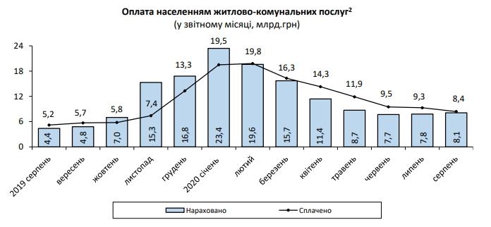 Нарахування за комуналку для українців почали рости