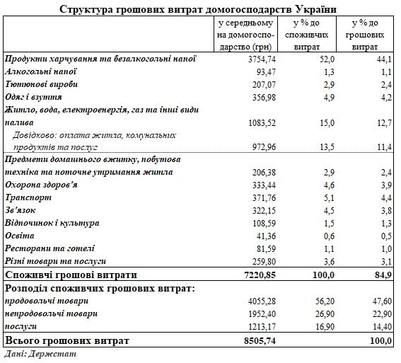 Украинцы назвали долю коммуналки в семейном бюджете