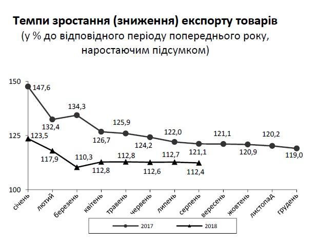 Торговый дефицит Украины вырос до 5 млрд долларов