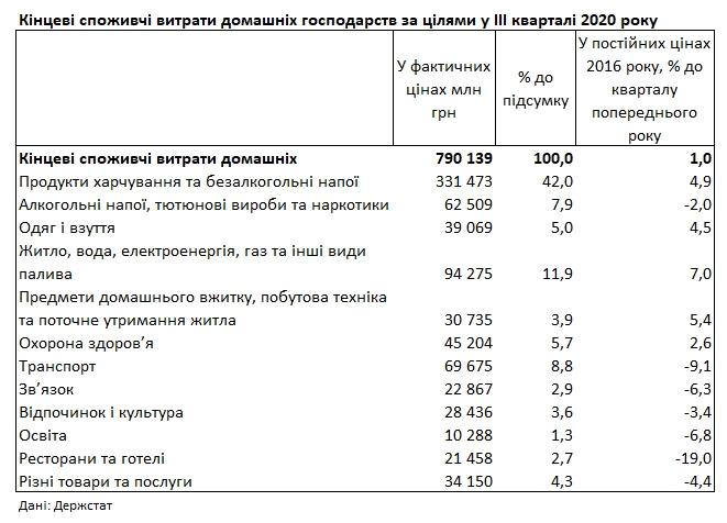 Еда и коммуналка: Госстат показал структуру расходов украинцев