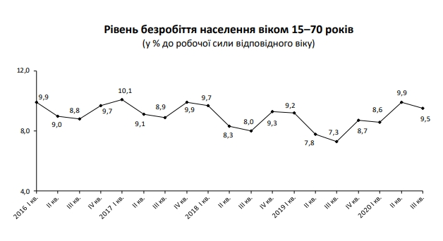 Госстат назвал число безработных украинцев