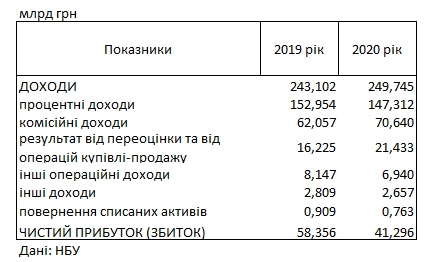 Українські банки в рік коронакризи скоротили прибуток майже на третину