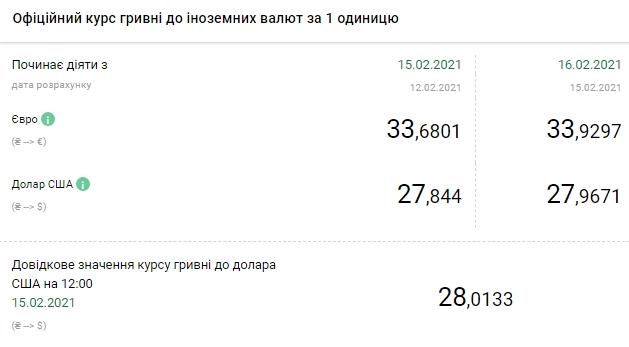 НБУ підвищив курс євро до 34 гривень