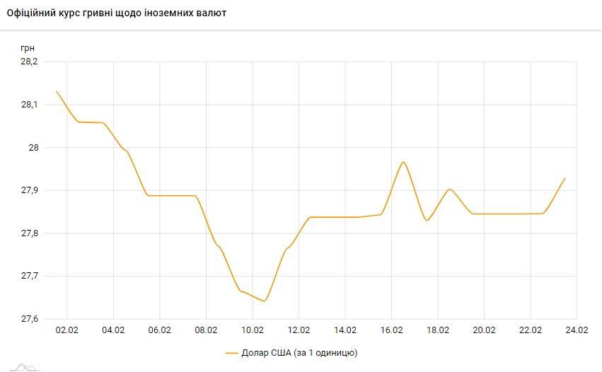 Курс долара росте другий день підряд і наблизився до рівня 28 гривень