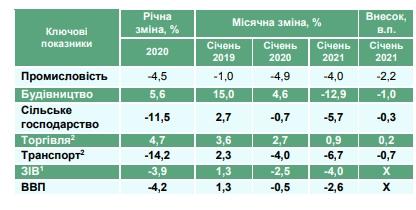 Украина начала 2021 год с падения экономики
