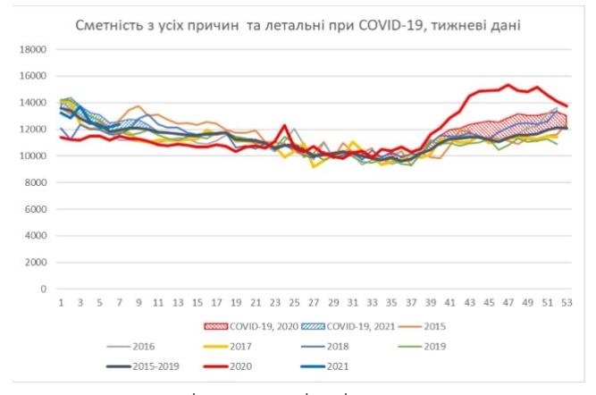Новая волна коронавируса оказалась более летальной для украинцев