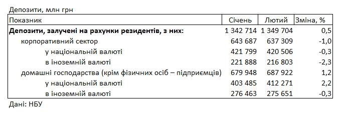 Банки знизили ставки для населення: на яких умовах можна розмістити депозит