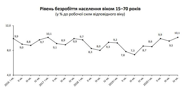 Уровень безработицы в Украине превысил 10%