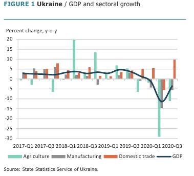 Всемирный банк улучшил прогноз восстановления экономики Украины в 2021 году