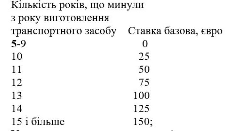 """Розмитнення """"євроблях"""" по-новому: закон запрацює з 15 червня"""