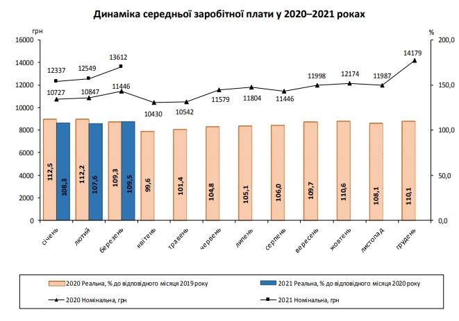 Середня зарплата в Україні за місяць зросла більш ніж 1 тисячу гривень