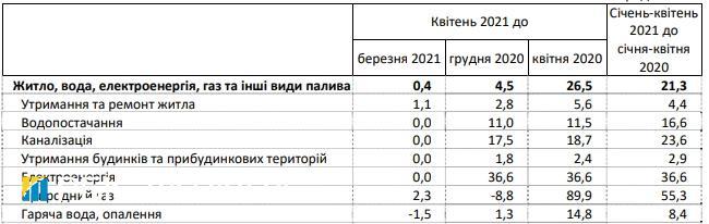 Тарифы на коммуналку: как выросли цены за последний год