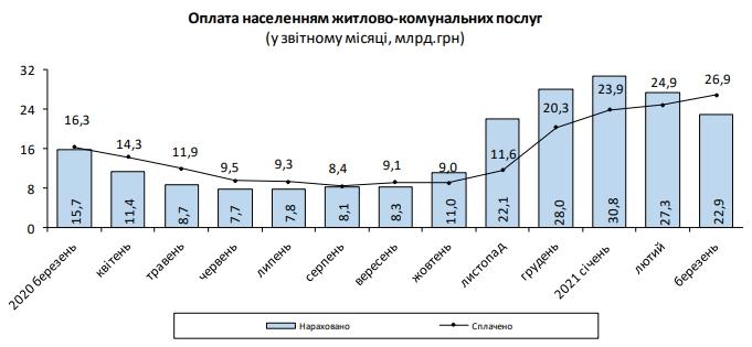 Розмір платіжки за комуналку за рік зріс на 46%
